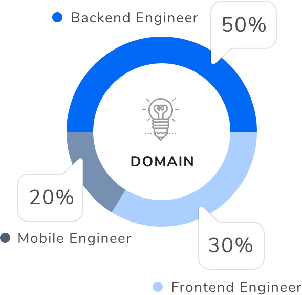 Percentage of candidates of top job profiles on Interviewbit