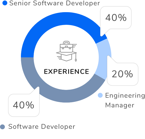 Percentage of candidates from of top skills on Interviewbit