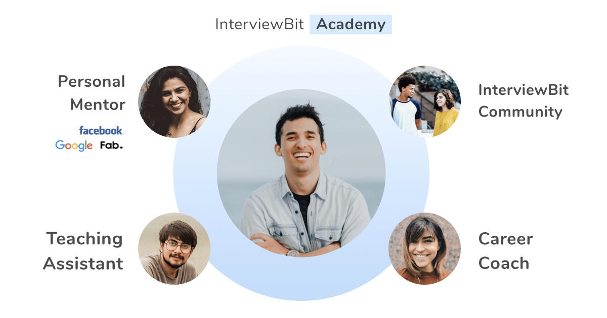 InterviewBit Academy